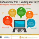 Do you Know Who is Visiting Your Site?