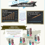 Education on the Rise Globally