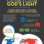 Culture's Color, God's Light