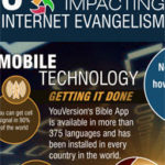 3 Revolutions Impacting Internet Evangelism