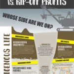 Indigenous Rights Vs. Rip-Off Profits