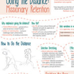 Going the Distance: Missionary Retention