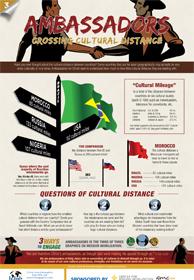 Ambassadors: Crossing Cultural Distance
