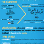 What Role Should Individuals and Nations Play in Global Church Planting?