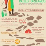 African Proverbs Build Bridges