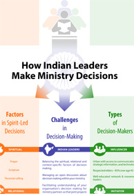 How India Leaders Make Ministry Decisions