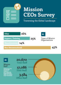 Mission CEOs Survey