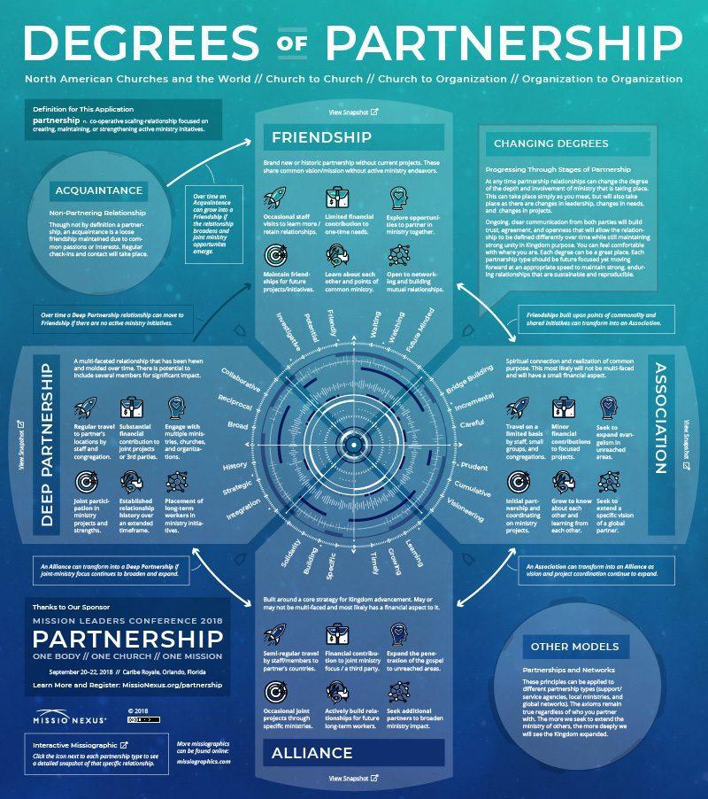 Degrees of Partnership