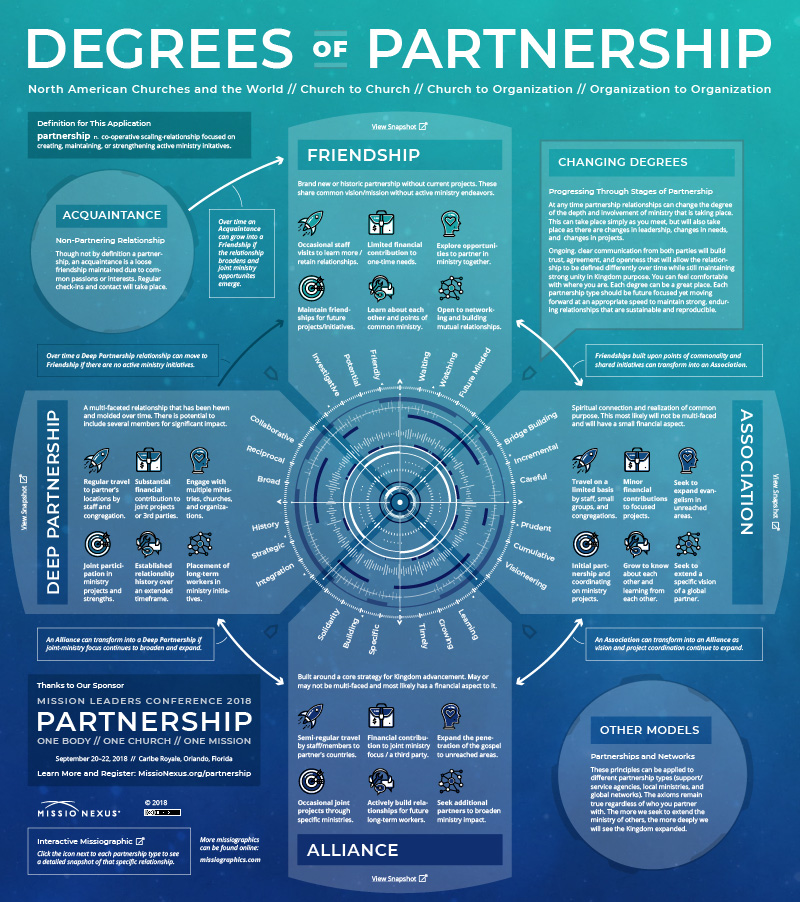 Degrees of Partnership