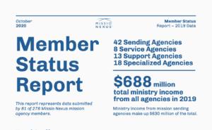 Member Status Report: October 2020