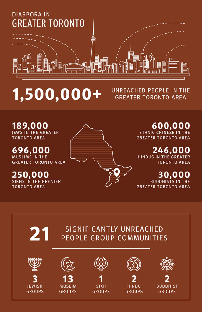 Diaspora in Greater Toronto Area
