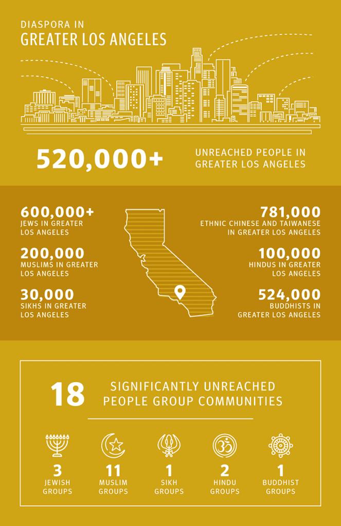 Diaspora in Greater Los Angeles