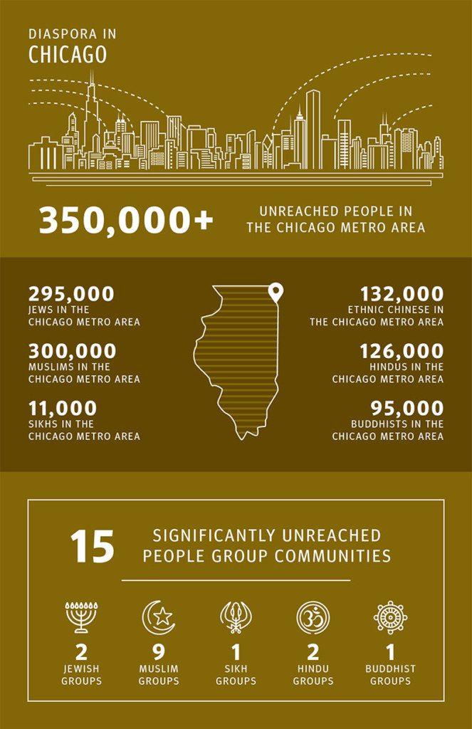 Diaspora in Greater Chicago